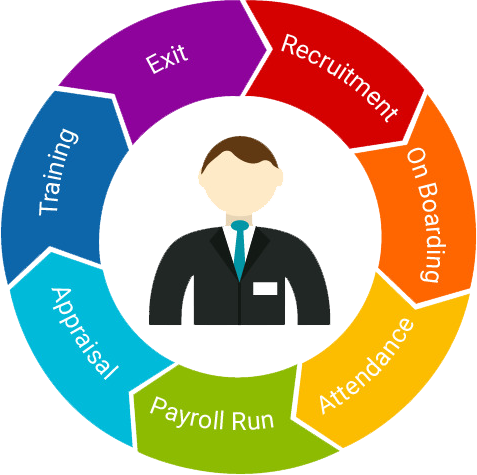 Simplify The HR Life Cycle